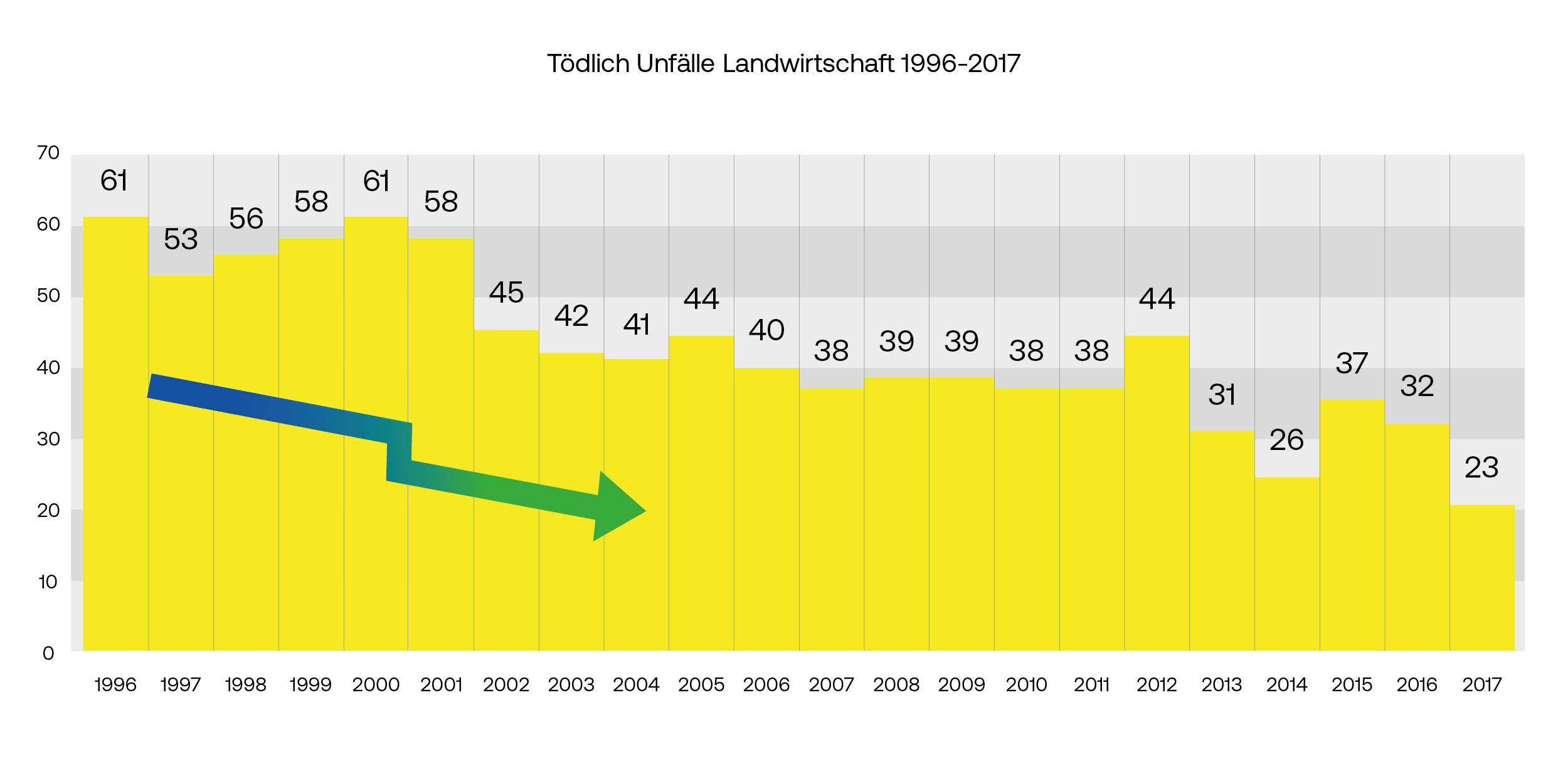 Tödliche Unfälle in der Landwirtschaft 1996 - 2017