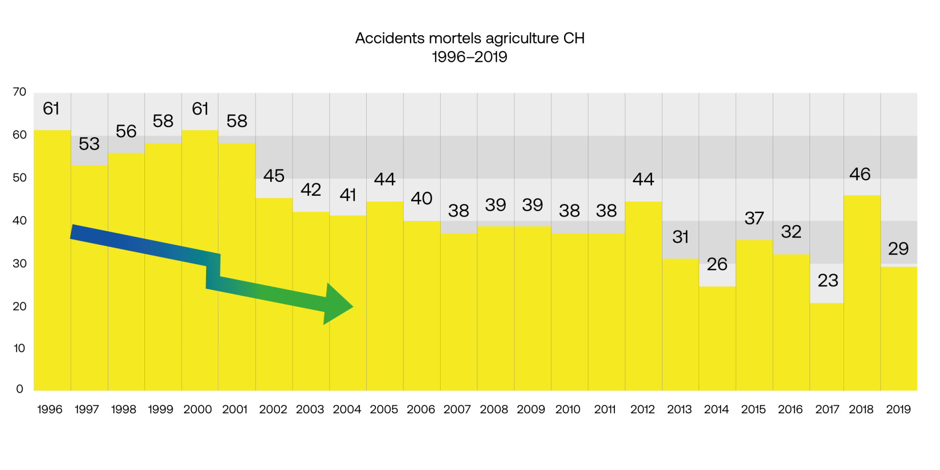 Agriculture accidents mortels