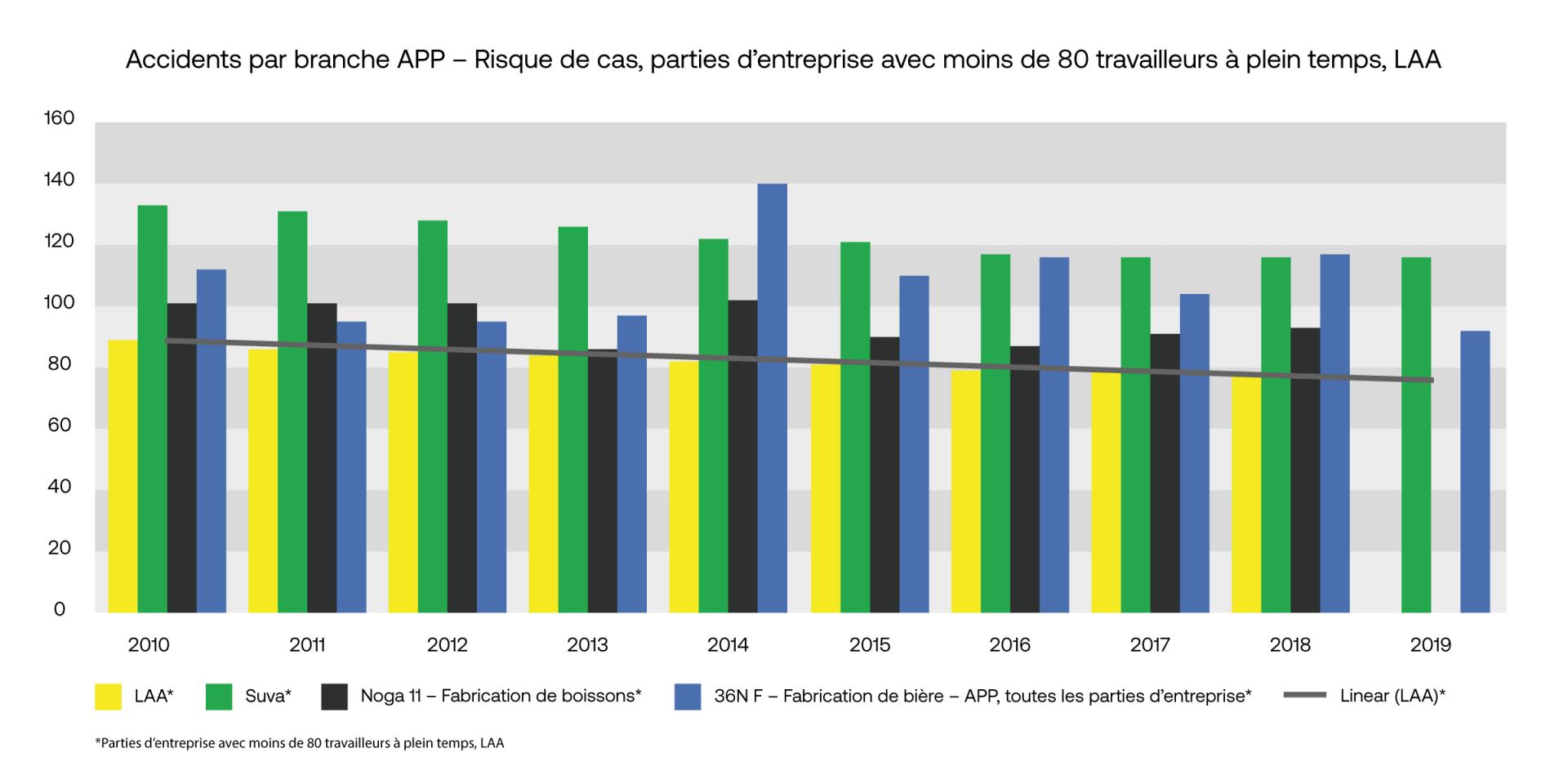 Risque de cas (AAP, parties d'entreprise avec moins de 80 travailleurs à plein temps, LAA)