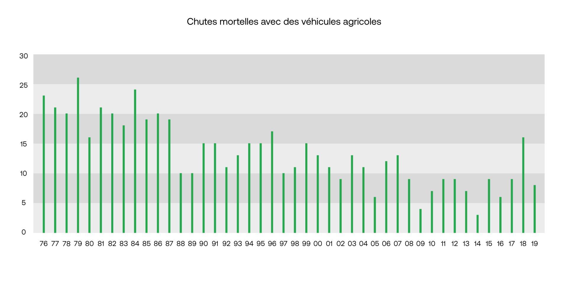 Agriculture accidents mortels avec les vehicules